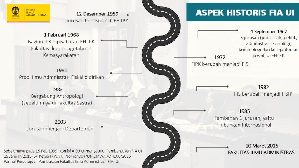 Sejarah FIA
